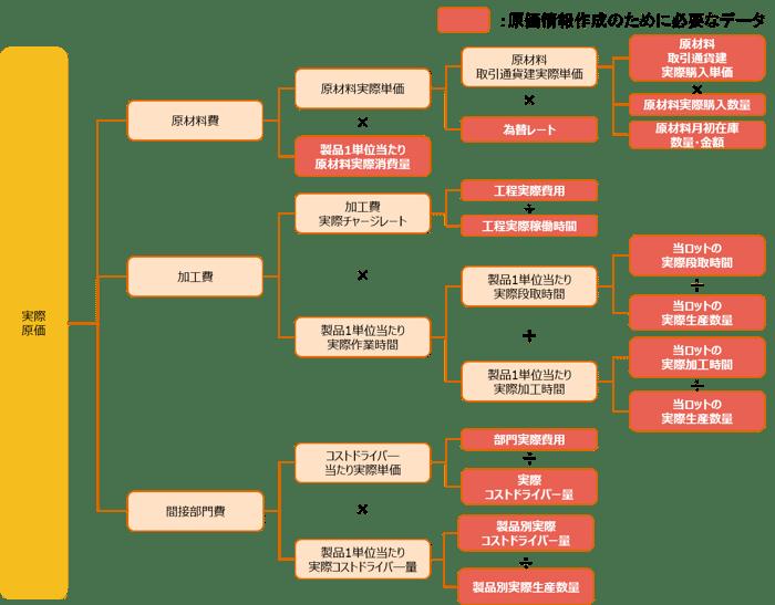 図表2:製品別実際原価(ロット別)の計算構造と必要データ