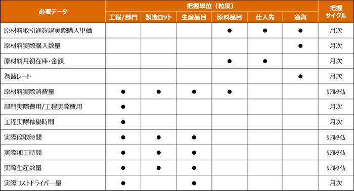 図表4:必要データの粒度