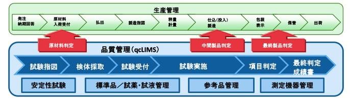 製薬工場における多くの品質管理業務をGMPに則り支援
