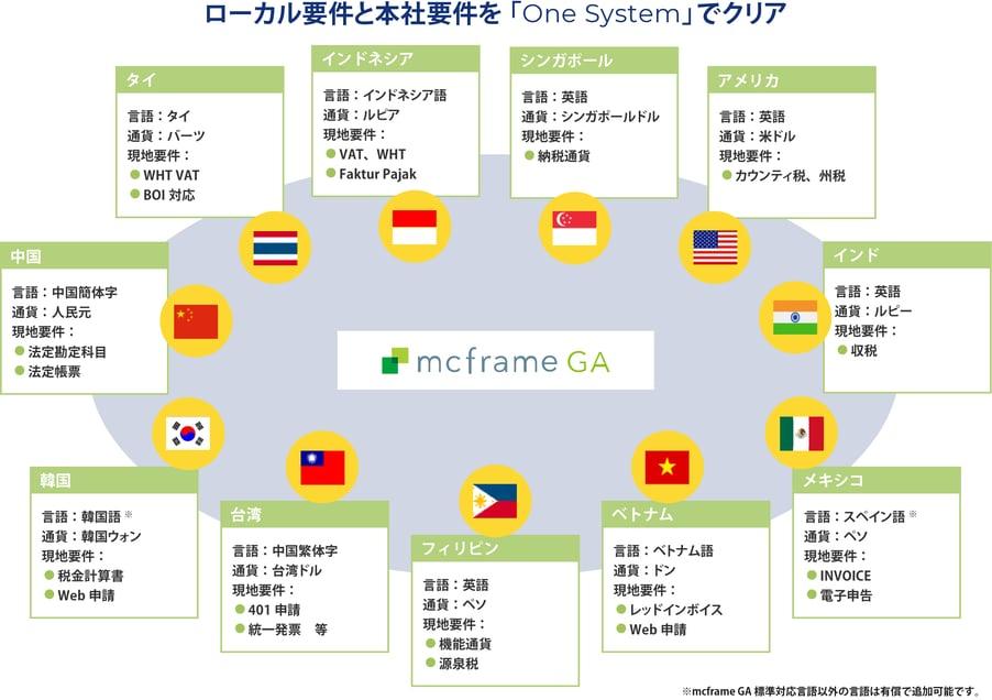 ローカル要件と本社要件を「One System」でクリア