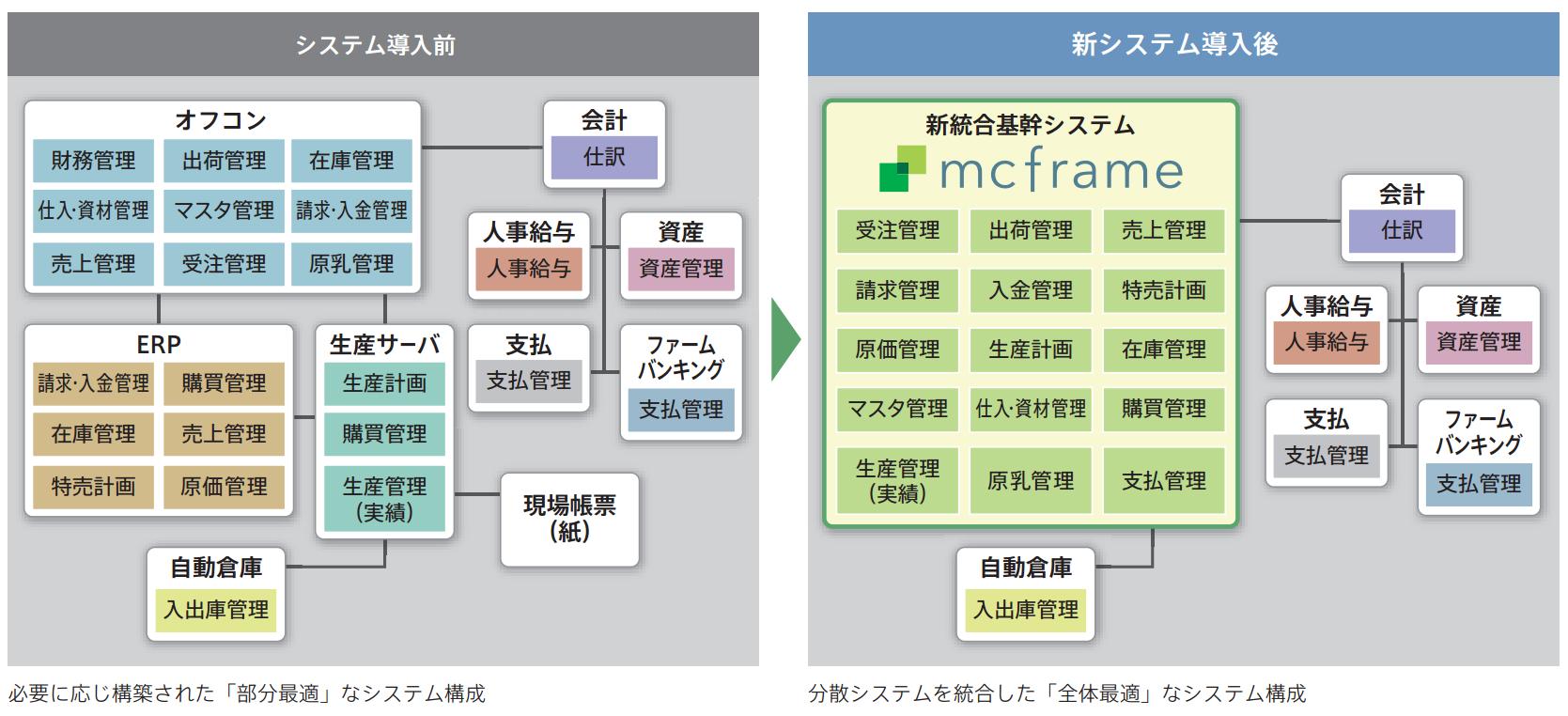 システム関連図