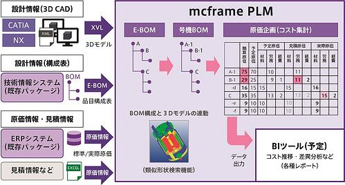 mcframe PLMと原価情報を連携させた仕組み(イメージ図)図