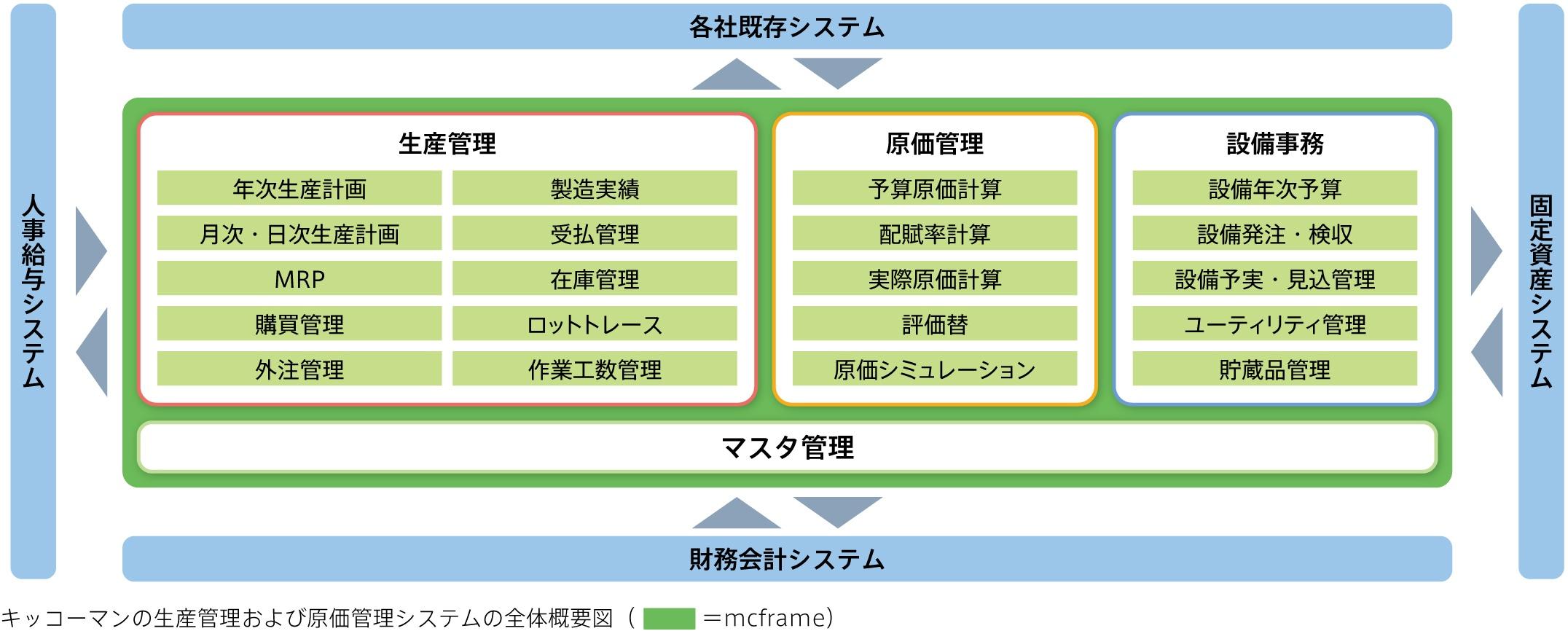キッコーマンの生産管理および原価管理システムの全体概要図