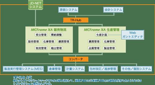 TR-hubとは 異なるトランザクションデータをできる限り凡化して、更新プロセスや参照プロセスの部分を共有できるようにするトランザクション専用パブのことです。