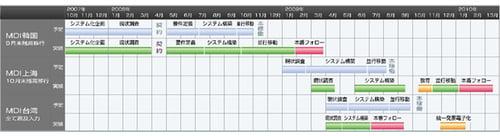 A.S.I.A.Hi-Lineの標準的な予定導入スケジュールと実績スケジュール