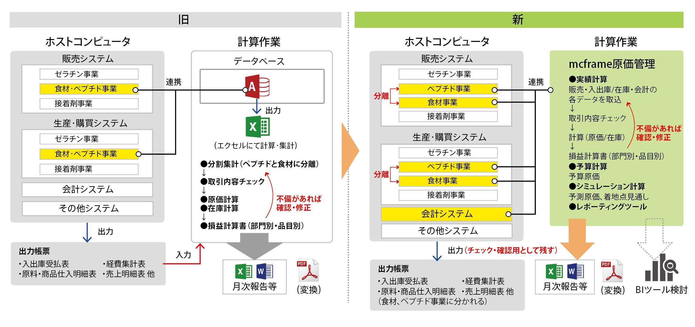 新田ゼラチンのシステム概要図