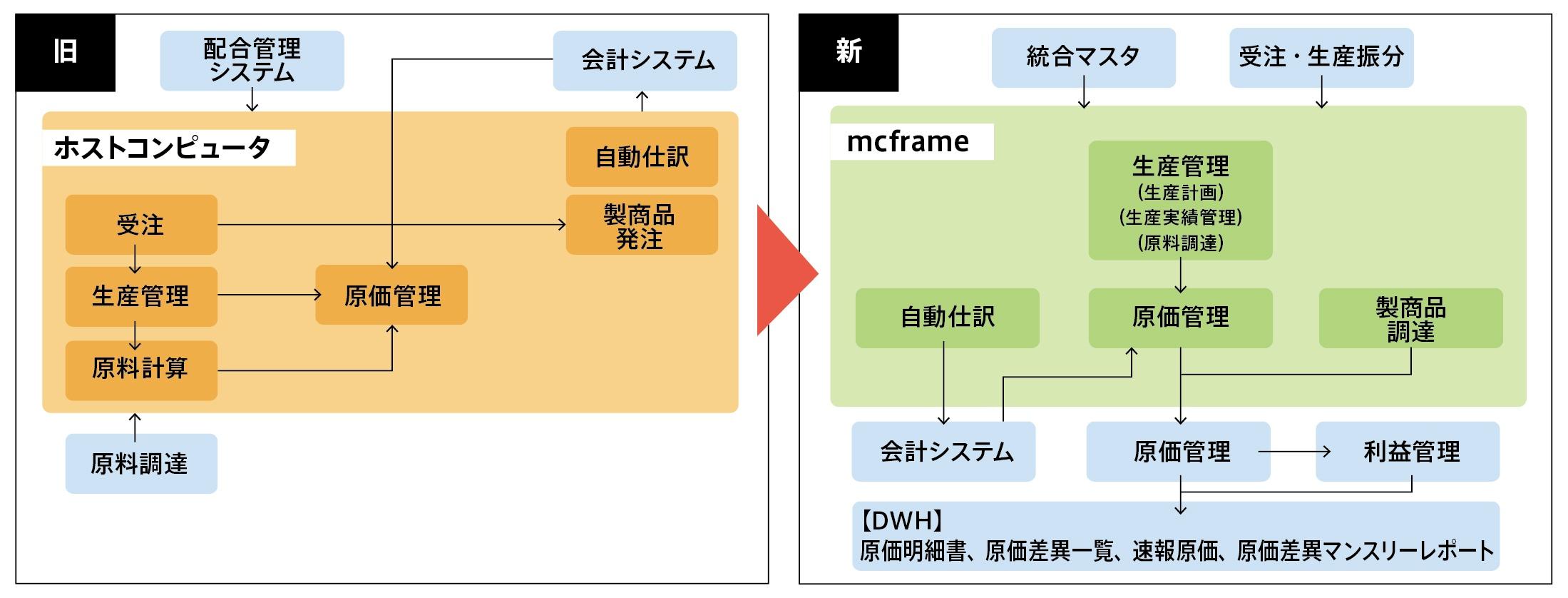 システム新旧機能配置図