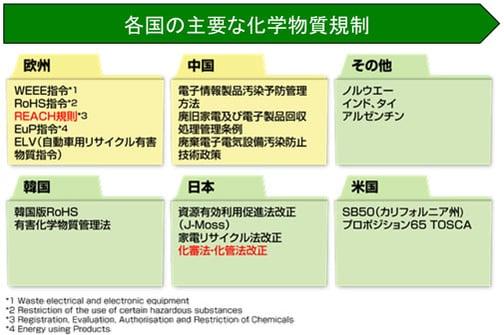各国の主要な化学物質規制