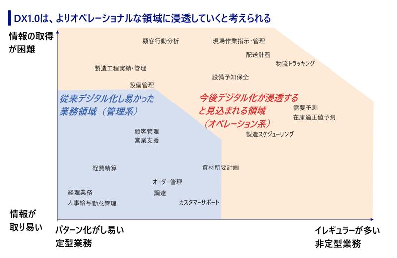 図1:従来デジタル化し易かった業務領域と今後デジタル化が浸透する領域