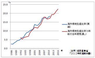 日本の製造業の海外生産比率