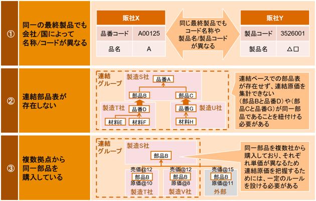 図表1:連結収益管理を実現する上での課題