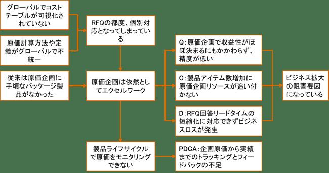 表1:グローバル原価企画の問題構造
