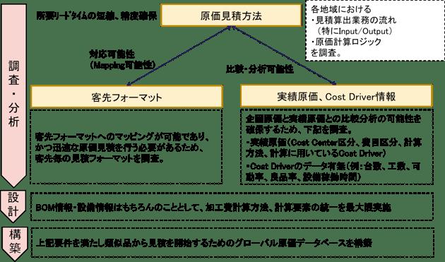 表2:グローバル原価企画の問題解決例イメージ