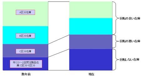 図:在庫内容の変化