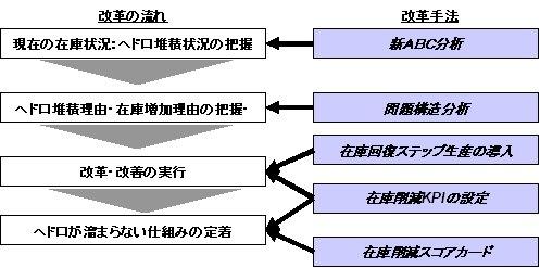 図1:在庫の削減および管理手法