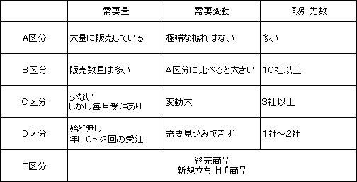 図2:ABCDE管理区分例