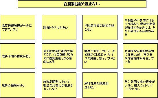 図1:検討チームで抽出した問題および原因