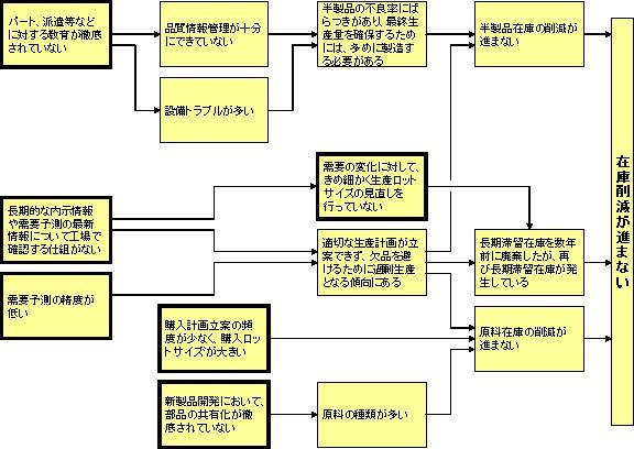 図3:特定された問題の核
