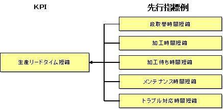 図3:KPIと先行指標例