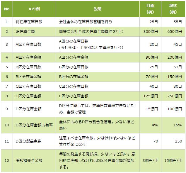 図1:製品在庫管理に関する全社KPI例