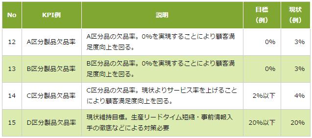 図2:在庫削減と対立するKPIの設定