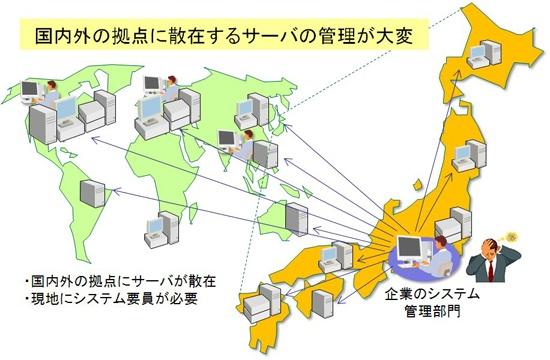 図1(a) 旧来:海外、国内遠隔拠点毎に大小の情報システムを設置