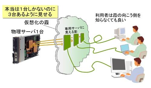 図1 1台のサーバが3台別々に見えるように影を映す