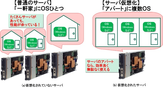 図2 サーバ仮想化は複数のOSが入居するアパートのような仕組み