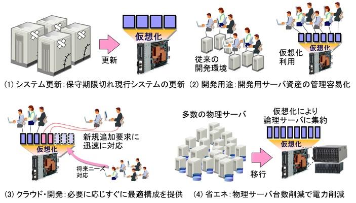 図3 サーバ仮想化技術の利用シーン