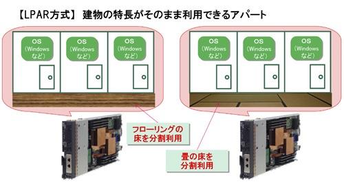 (a)OSは土台(床)の特長をそのまま利用できる