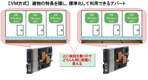 (b)OSは標準化された絨毯敷きの床を使うので土台に影響されない