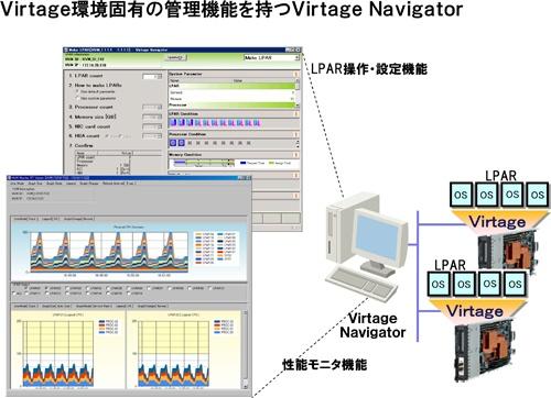 図1 Virtage環境固有の管理機能を持つVirtage Navigato