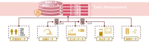 図表1:IoTによるデータの収集と活用