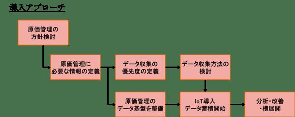 図表4:原価管理へのIoT導入のアプローチ