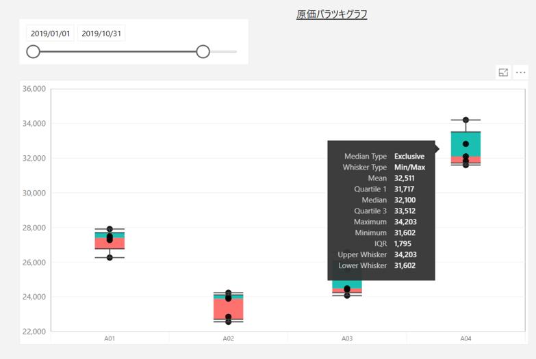 図表1:品目別原価バラツキ確認のイメージ