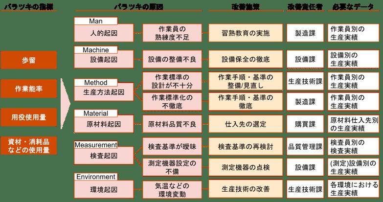 図表3:バラツキ原因分析のイメージ