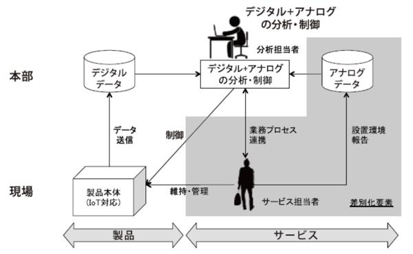 図2:組織固有能力(業務プロセス連携)が差別化を生む