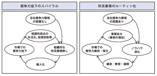 図2:知見蓄積のルーティン化