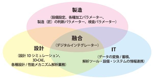 図1:クロスファンクション部門のミッション
