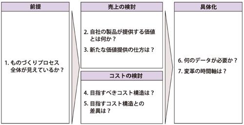 図2 変革を進める7つの質問