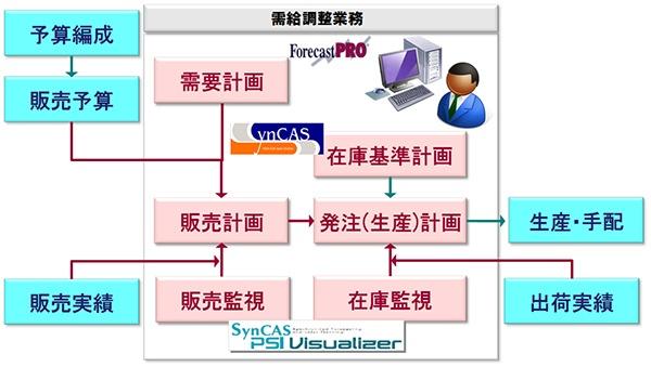 コラム   第2回『SCMの要、需給調整業務の効率化と高度化によるPSI最適 ...