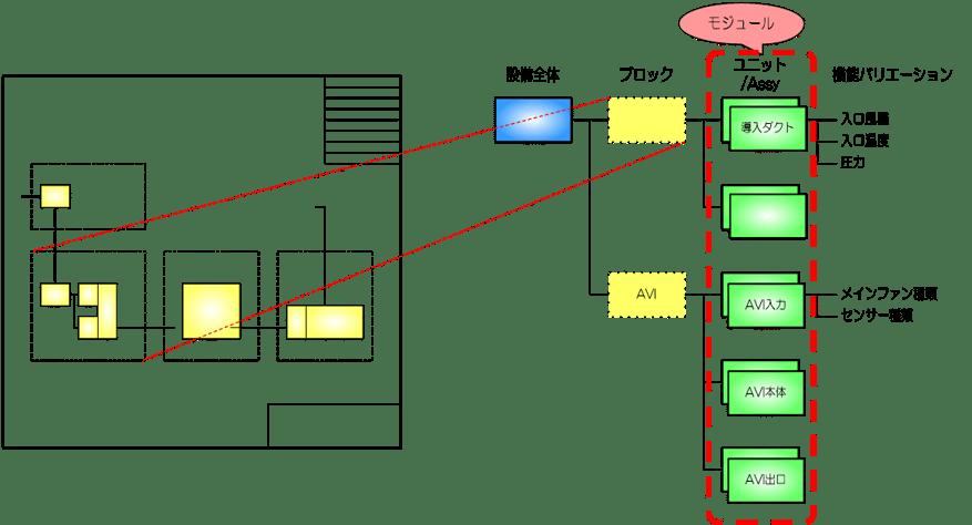 製品モジュール構成の定義