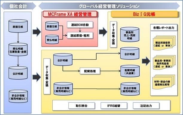 グローバル経営管理ソリューション構成図