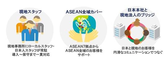 ASEAN全域カバー、現地スタッフが導入から運用保守までサポート