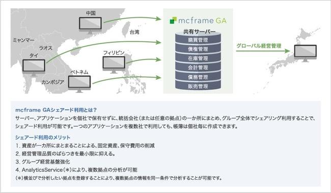 mcframe GAとのデータ連携