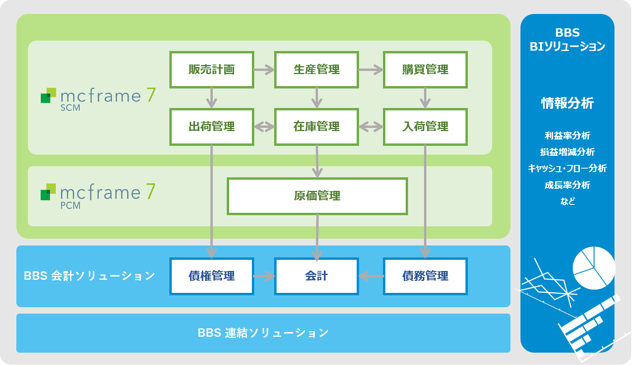 BBS対応領域