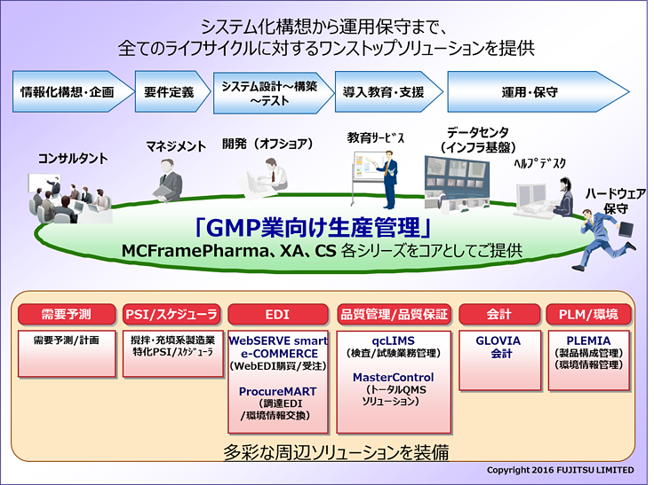 BMP業向け生産管理