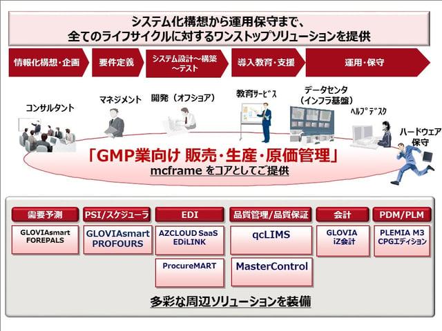 mcframe-business-fujitsu