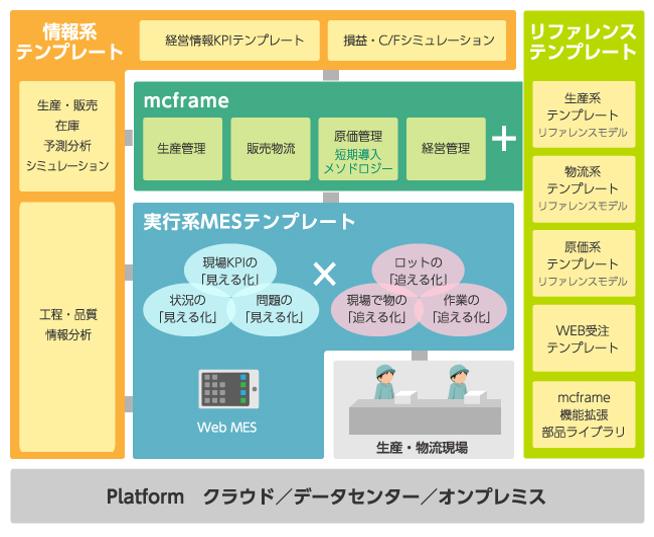 『mcframe + α』連携テンプレート・リファレンスモデル