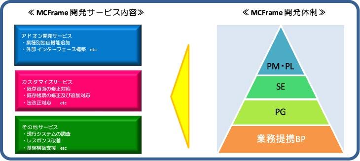 MCFrame開発サービス内容